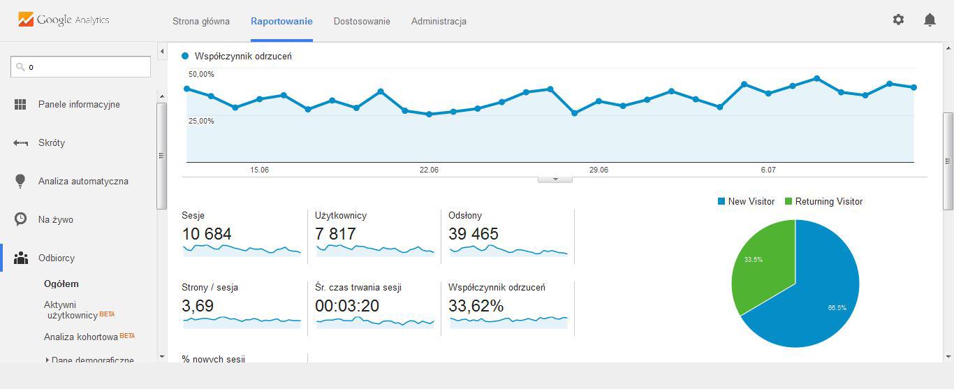 Google Analytics - Współczynnik odrzuceń